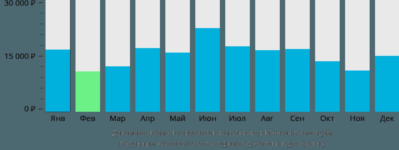 Динамика стоимости авиабилетов из Львова в Мюнхен по месяцам
