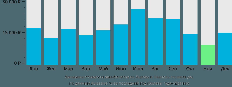 Динамика стоимости авиабилетов из Львова в Неаполь по месяцам
