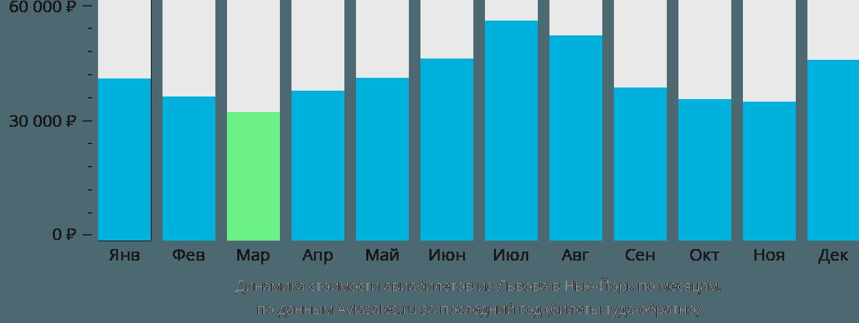 Динамика стоимости авиабилетов из Львова в Нью-Йорк по месяцам