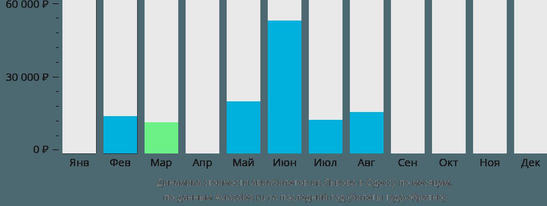 Динамика стоимости авиабилетов из Львова в Одессу по месяцам