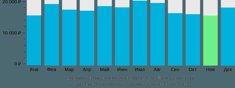 Динамика стоимости авиабилетов из Львова в Париж по месяцам