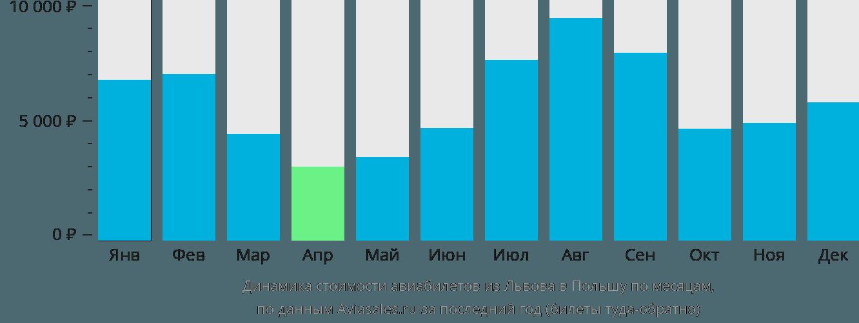 Динамика стоимости авиабилетов из Львова в Польшу по месяцам