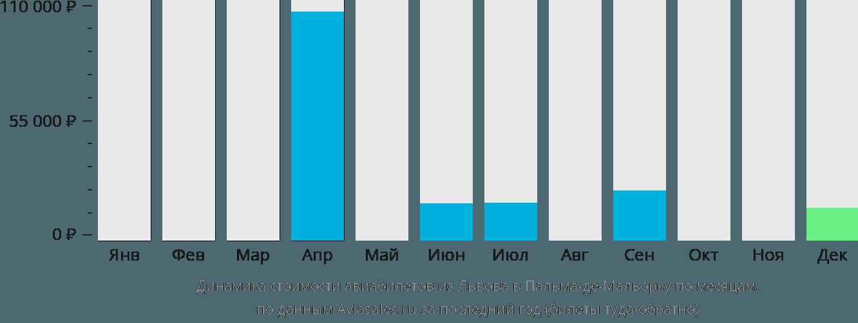 Динамика стоимости авиабилетов из Львова в Пальма-де-Майорку по месяцам