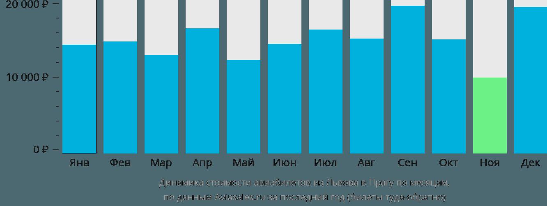 Динамика стоимости авиабилетов из Львова в Прагу по месяцам