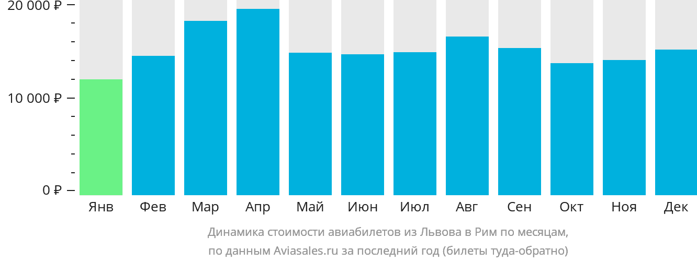 Динамика стоимости авиабилетов из Львова в Рим по месяцам