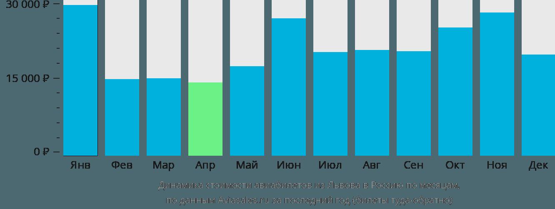 Динамика стоимости авиабилетов из Львова в Россию по месяцам