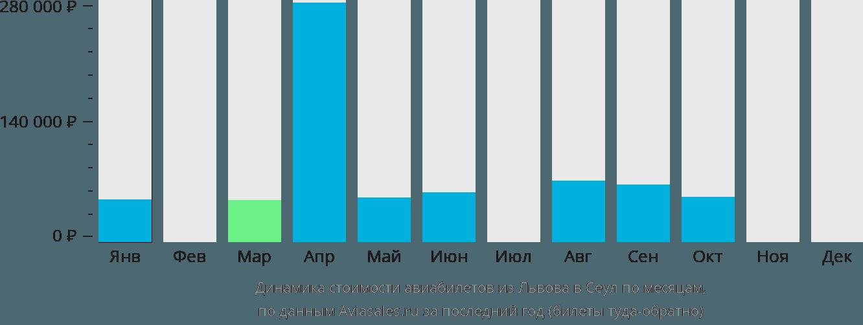 Динамика стоимости авиабилетов из Львова в Сеул по месяцам