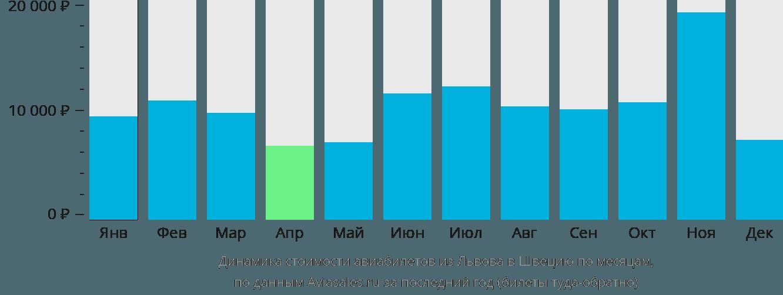 Динамика стоимости авиабилетов из Львова в Швецию по месяцам