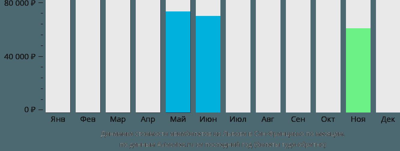 Динамика стоимости авиабилетов из Львова в Сан-Франциско по месяцам