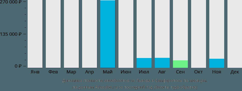 Динамика стоимости авиабилетов из Львова в Симферополь по месяцам