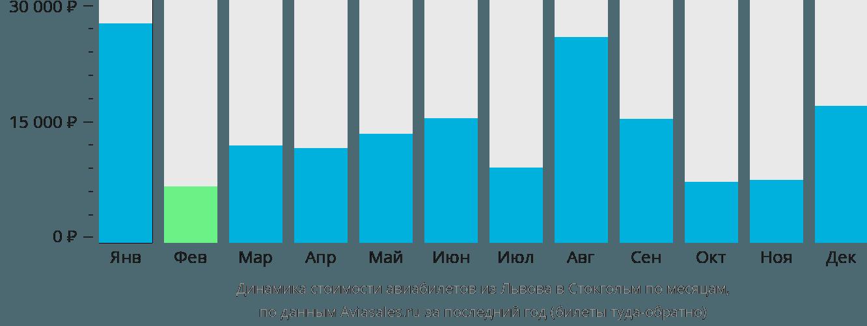 Динамика стоимости авиабилетов из Львова в Стокгольм по месяцам