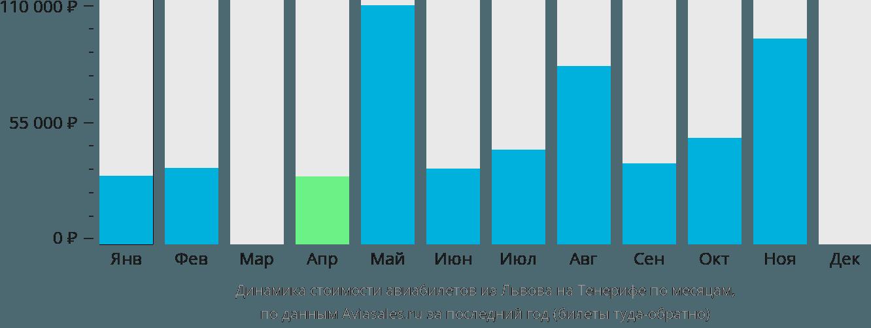 Динамика стоимости авиабилетов из Львова на Тенерифе по месяцам