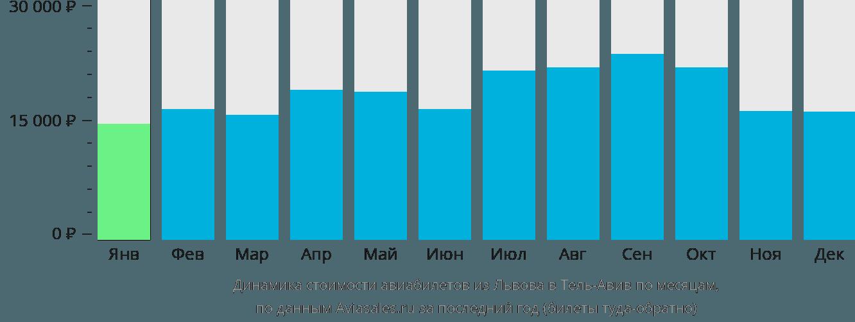 Динамика стоимости авиабилетов из Львова в Тель-Авив по месяцам