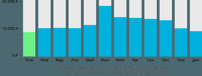 Динамика стоимости авиабилетов из Львова в Турцию по месяцам