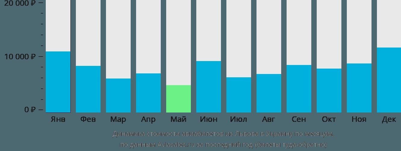 Динамика стоимости авиабилетов из Львова в Украину по месяцам