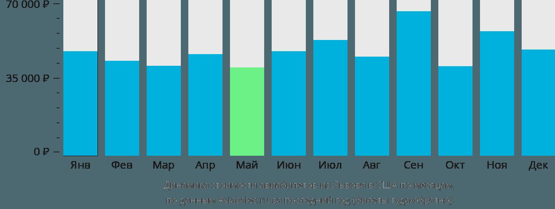 Динамика стоимости авиабилетов из Львова в США по месяцам