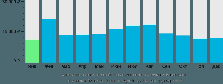 Динамика стоимости авиабилетов из Львова в Венецию по месяцам