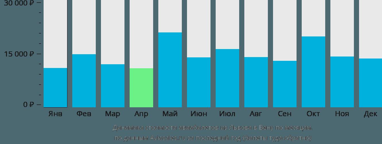 Динамика стоимости авиабилетов из Львова в Вену по месяцам