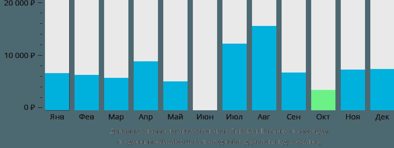 Динамика стоимости авиабилетов из Львова в Вильнюс по месяцам