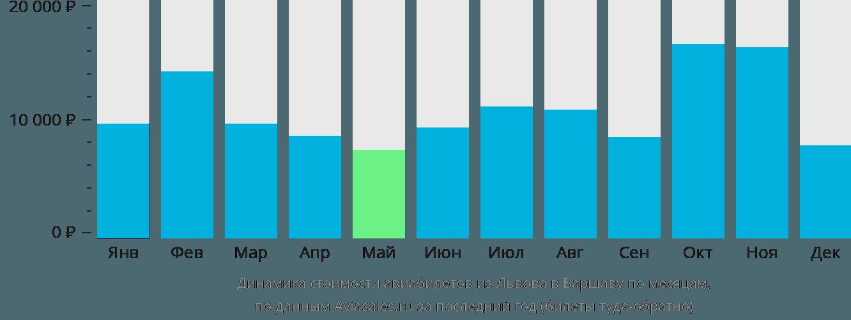 Динамика стоимости авиабилетов из Львова в Варшаву по месяцам