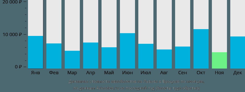 Динамика стоимости авиабилетов из Львова в Вроцлав по месяцам