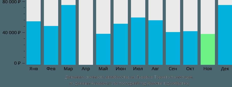 Динамика стоимости авиабилетов из Львова в Торонто по месяцам