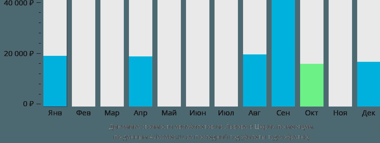 Динамика стоимости авиабилетов из Львова в Цюрих по месяцам