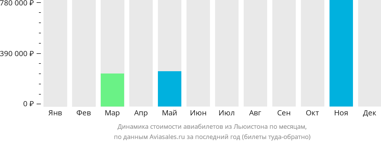 Динамика стоимости авиабилетов из Льюистона по месяцам