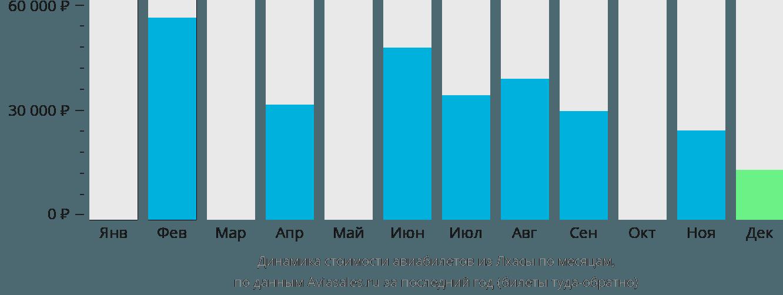 Динамика стоимости авиабилетов из Лхасы по месяцам