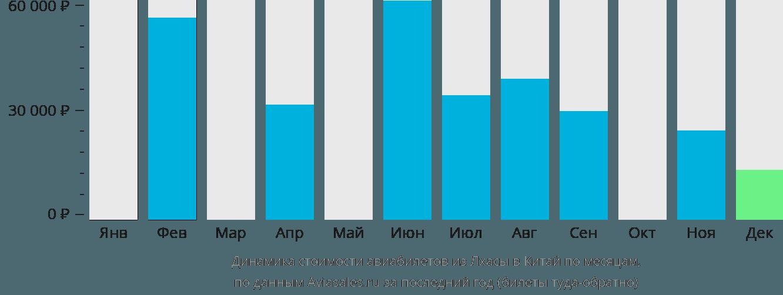 Динамика стоимости авиабилетов из Лхасы в Китай по месяцам
