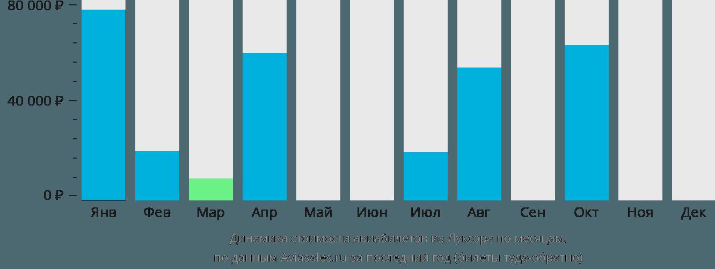 Динамика стоимости авиабилетов из Луксора по месяцам