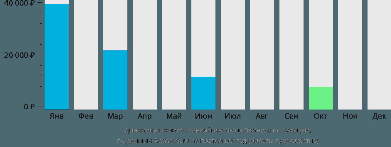 Динамика стоимости авиабилетов из Лемноса по месяцам