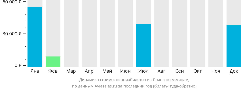 Динамика стоимости авиабилетов из Лояна по месяцам