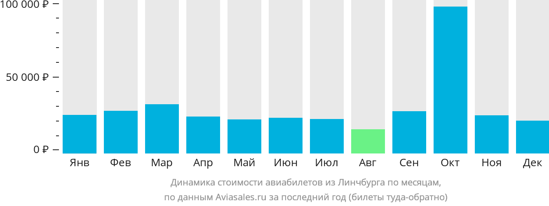 Динамика стоимости авиабилетов из Линчбурга по месяцам