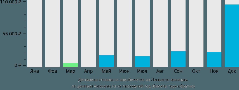 Динамика стоимости авиабилетов из Линьи по месяцам