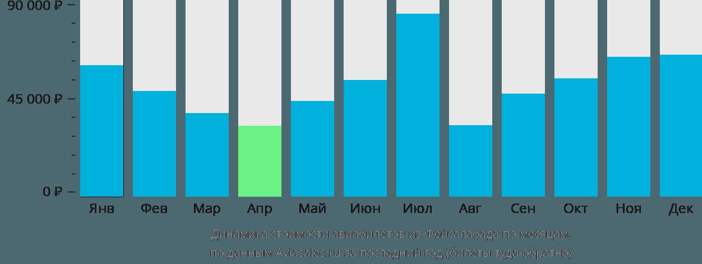 Динамика стоимости авиабилетов из Фейсалабада по месяцам