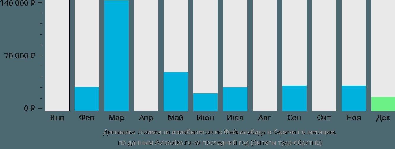 Динамика стоимости авиабилетов из Фейсалабада в Карачи по месяцам