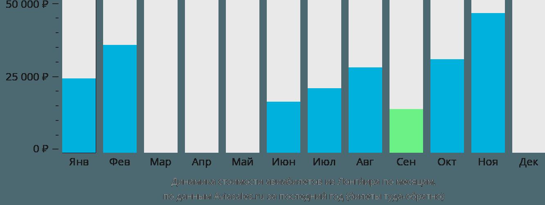 Динамика стоимости авиабилетов из Лонгйира по месяцам