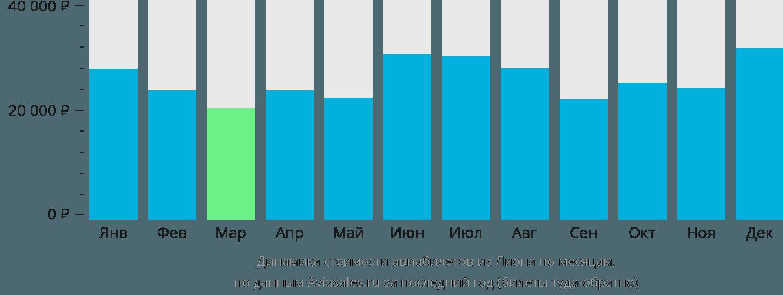 Динамика стоимости авиабилетов из Лиона по месяцам