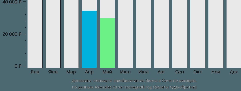 Динамика стоимости авиабилетов из Лиона в Сочи по месяцам