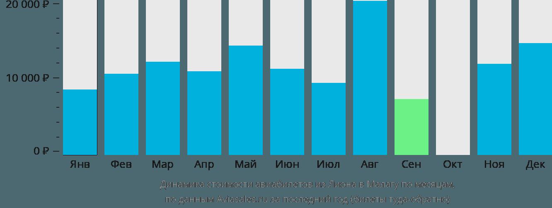 Динамика стоимости авиабилетов из Лиона в Малагу по месяцам