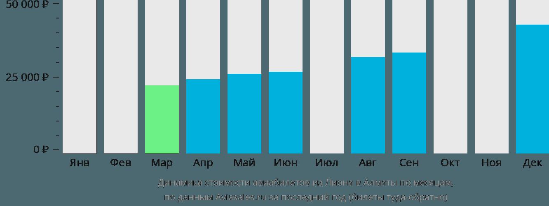 Динамика стоимости авиабилетов из Лиона в Алматы по месяцам