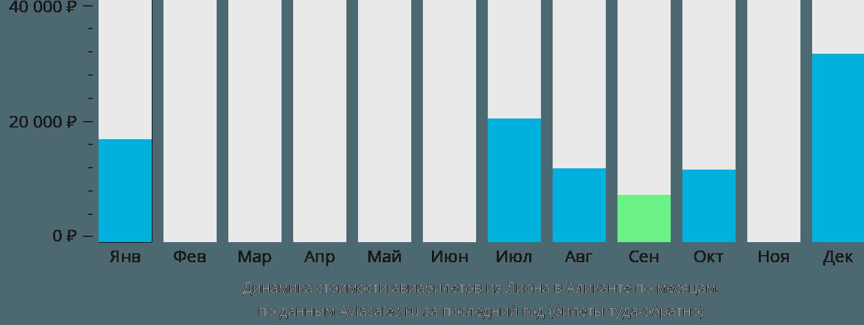 Динамика стоимости авиабилетов из Лиона в Аликанте по месяцам