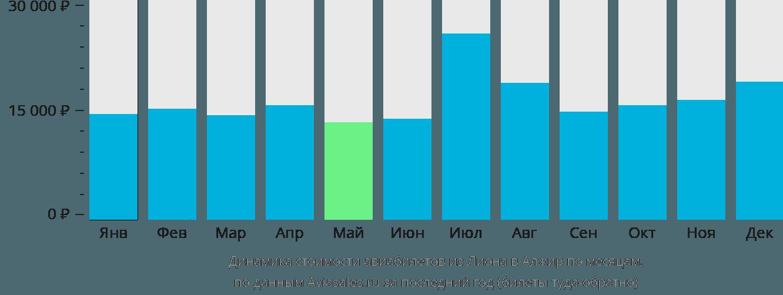 Динамика стоимости авиабилетов из Лиона в Алжир по месяцам