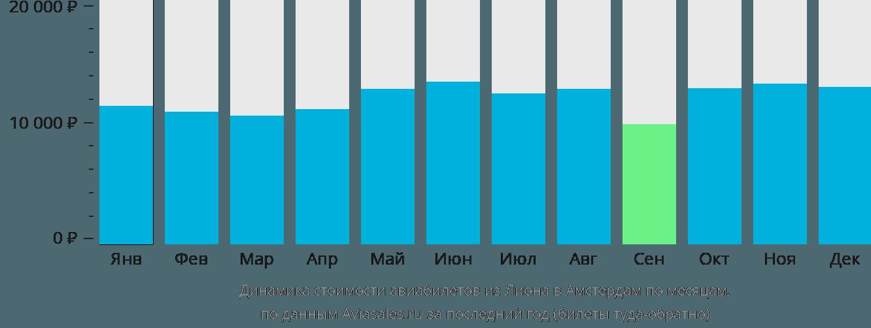 Динамика стоимости авиабилетов из Лиона в Амстердам по месяцам