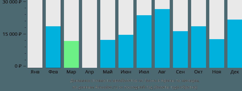 Динамика стоимости авиабилетов из Лиона в Афины по месяцам