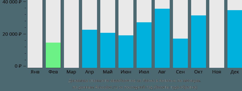 Динамика стоимости авиабилетов из Лиона в Анталью по месяцам
