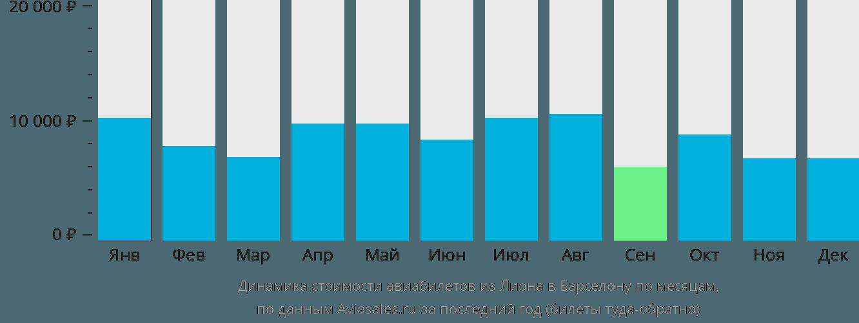 Динамика стоимости авиабилетов из Лиона в Барселону по месяцам