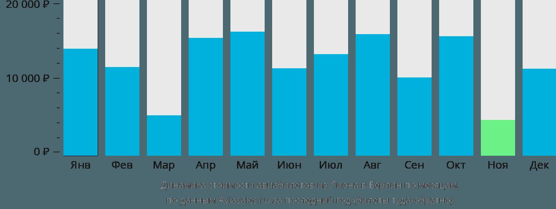 Динамика стоимости авиабилетов из Лиона в Берлин по месяцам