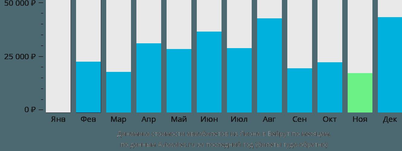 Динамика стоимости авиабилетов из Лиона в Бейрут по месяцам